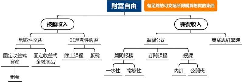 (圖/Gipi的商業思惟筆記)