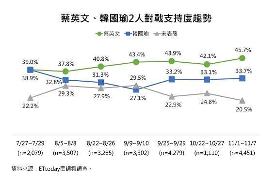 蔡英文、韓國瑜2人對戰支持度趨勢。(ETtoday新聞雲提供)