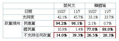 蔡英文、韓國瑜民調之交叉分析。(ETtoday新聞雲提供)