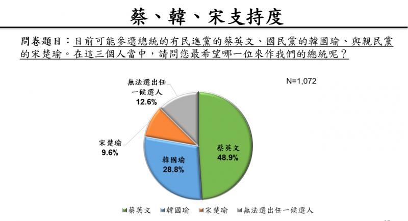 2019112-蔡、韓、宋支持度。(取自兩岸政策協會民調簡報)