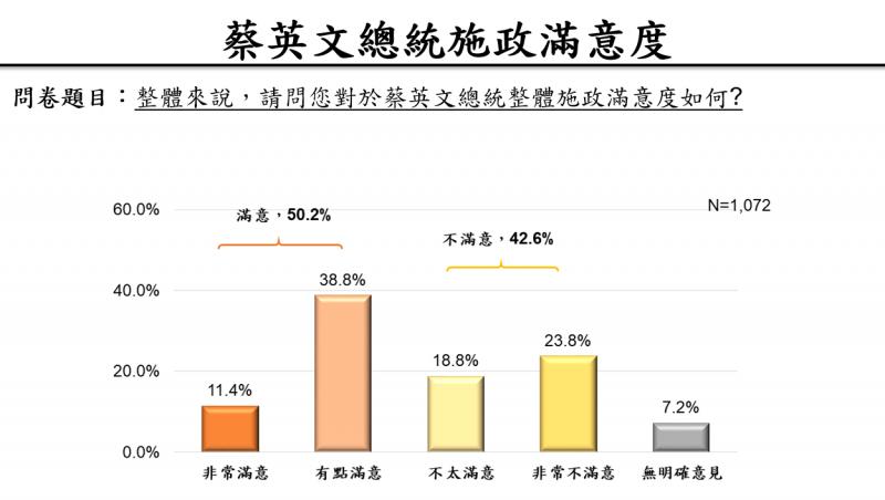 20191112-蔡英文總統施政滿意度(兩岸政策協會民調簡報)