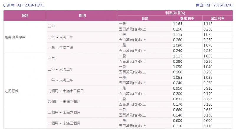 臺灣銀行的網站最新利率。(圖片來源:臺灣銀行)