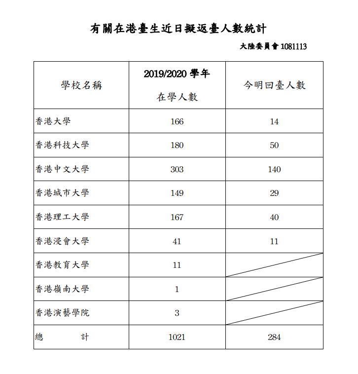 20191114-在港台生近日擬返台人數統計。(取自陸委會網站)