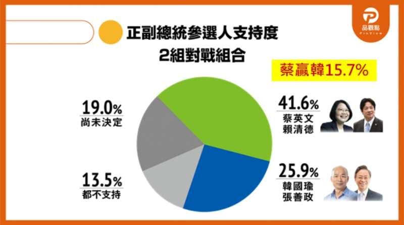 正副總統參選人支持度,由蔡賴配勝出。(取自品觀點網站)