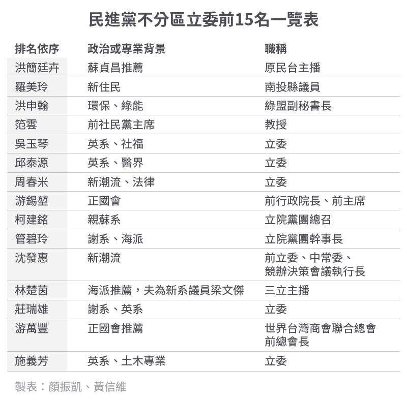 20191113-SMG0034-E01-民進黨不分區立委前15名一覽表