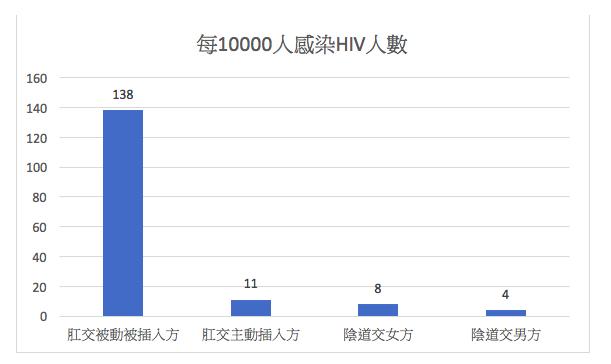 20191115-各種性交方式,每10000人感染HIV 的人數。(作者提供,來源為美國CDC)