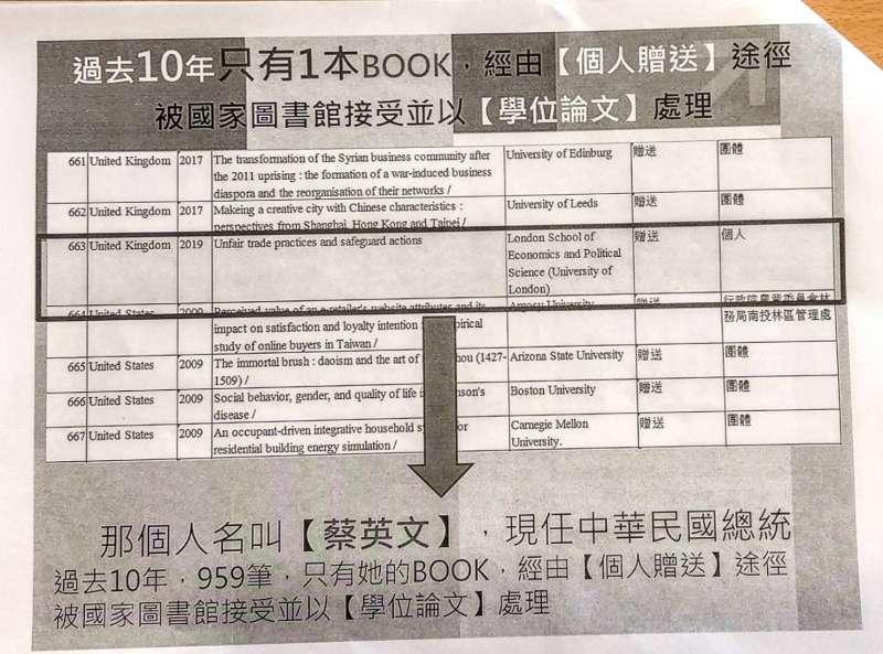 20191115-立委陳學聖稱,國圖在過去10年,只有一本國外博士論文經由個人贈送途經被國圖收藏,且以學位論文處理,就是蔡總統的博士論文。(陳學聖辦公室提供)