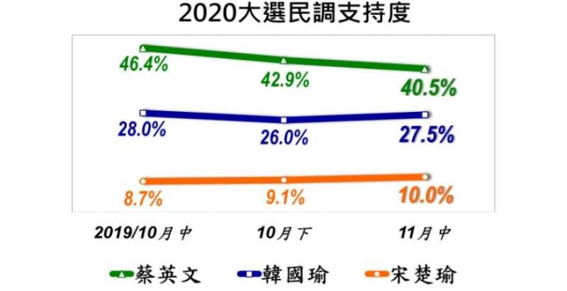 美麗島民調—2020總統大選民調支持度。(美麗島電子報提供)
