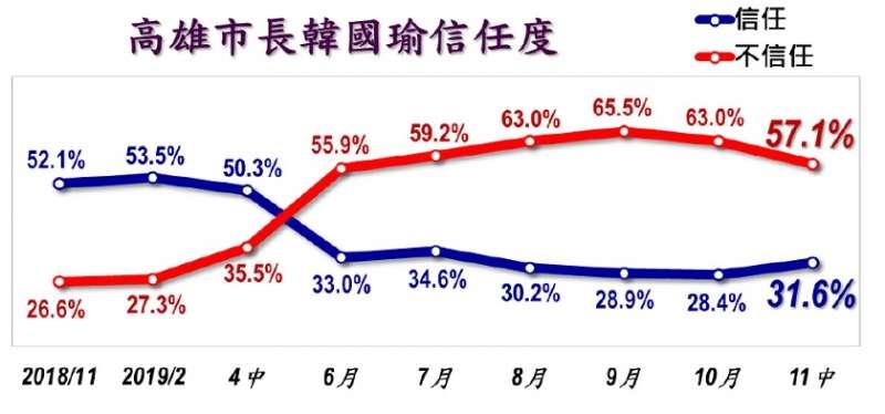 美麗島民調—高雄市長韓國瑜信任度。(美麗島電子報提供)