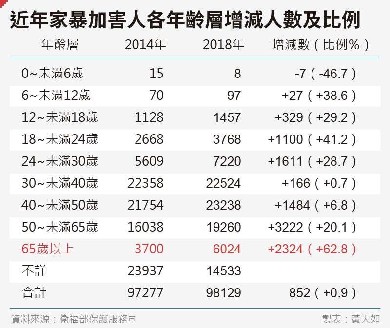 20191115-SMG0035-黃天如_B近年家暴加害人各年齡層增減人數及比例