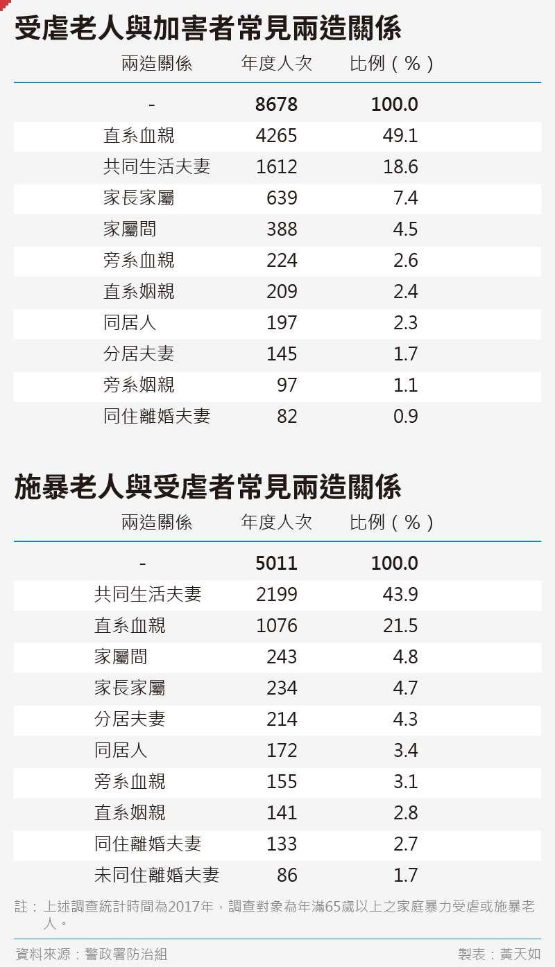 20191115-SMG0035-黃天如_C受虐老人與加害者常見兩造關係
