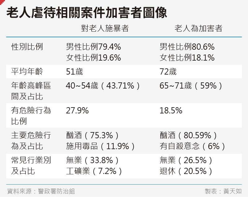 20191115-SMG0035-黃天如_D老人虐待相關案件加害者圖像