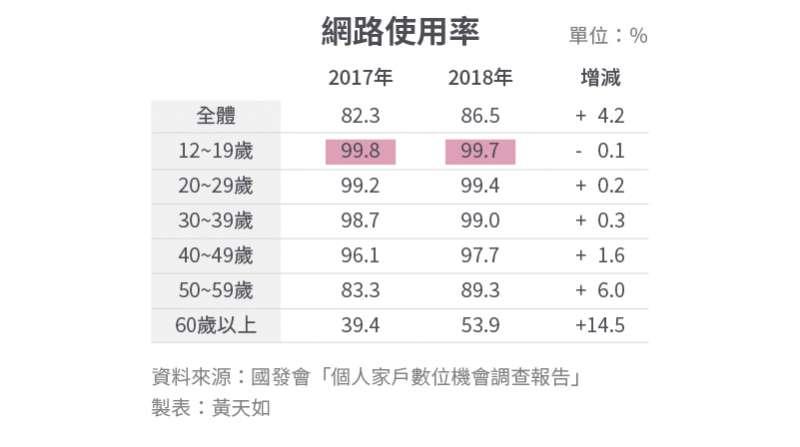 20191114-SMG0034-S02-風數據/兒少性剝削專題。內頁表-網路使用率