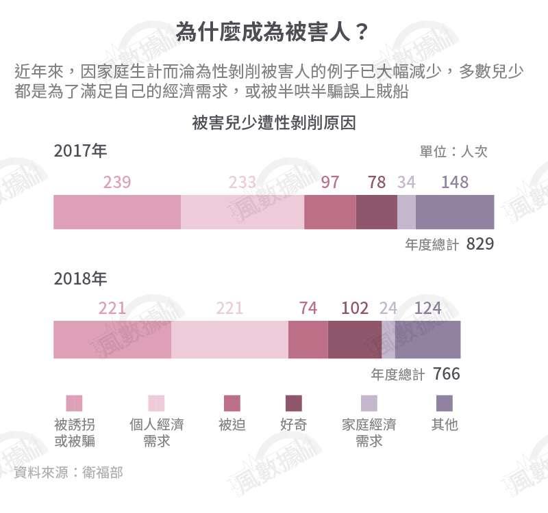 20191114-SMG0034-S02-風數據/兒少性剝削專題。為什麼成為被害人?切割圖-4