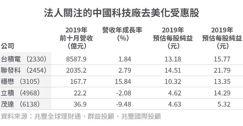 20191118-SMG0034-E01-法人關注的中國科技廠去美化受惠股