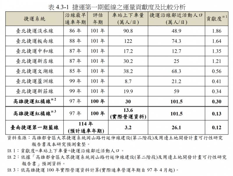 表4.3-1,運量貢獻度比較分析。(作者陳致曉提供)