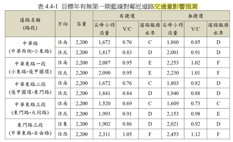 《台南捷運第一期藍線可行性研究報告》表4.4-1。(作者陳致曉提供)