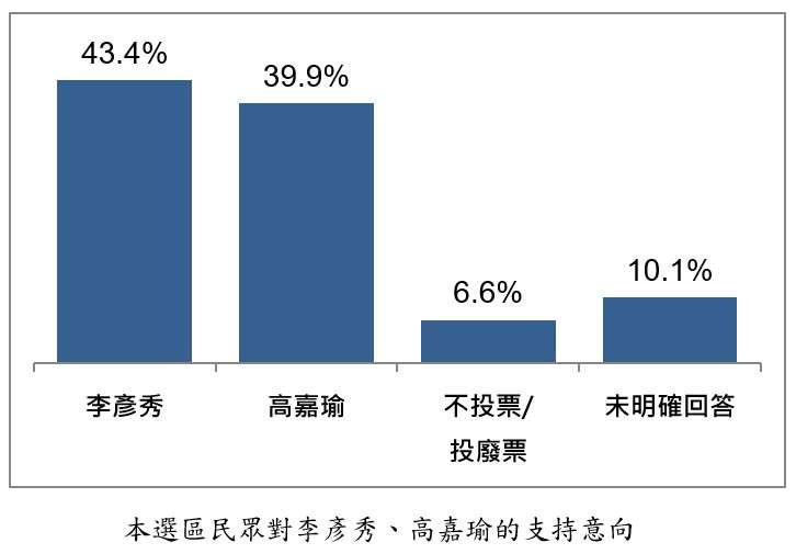 20191119-台北港湖區民眾對李彥秀、高嘉瑜的支持意向。(台灣指標民調提供)