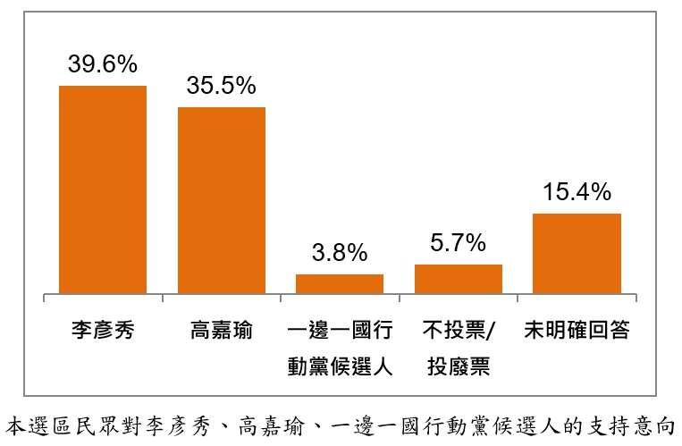 20191119-台北港湖區民眾對李彥秀、高嘉瑜、一邊一國行動黨候選人的支持意向。(台灣指標民調提供)