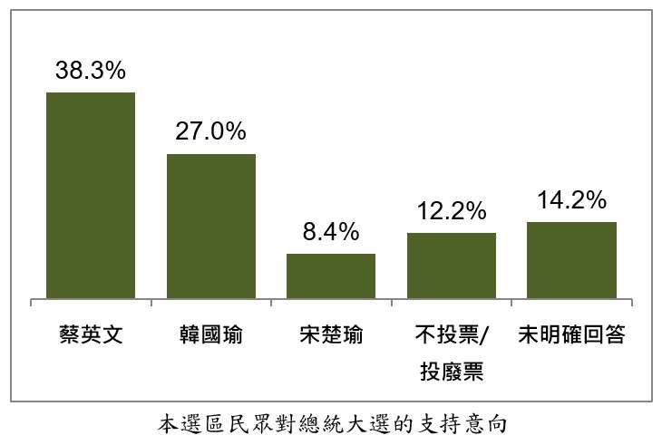 20191119-台北港湖區民眾對總統大選的支持意向。(台灣指標民調提供)