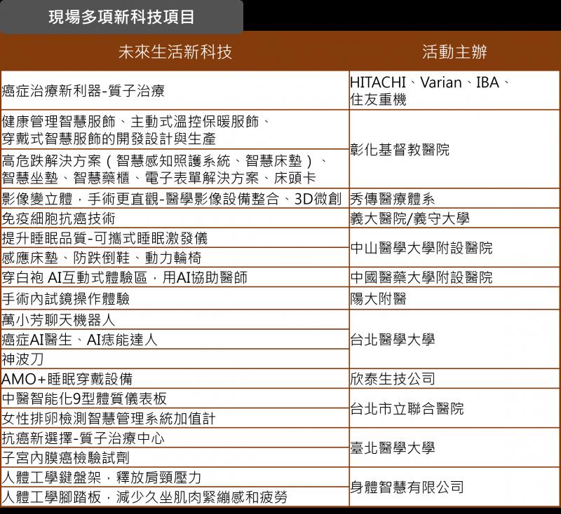 圖說:活動將展出最新醫療科技,讓你一窺新生活與健康體驗(圖/台灣醫療科技展)