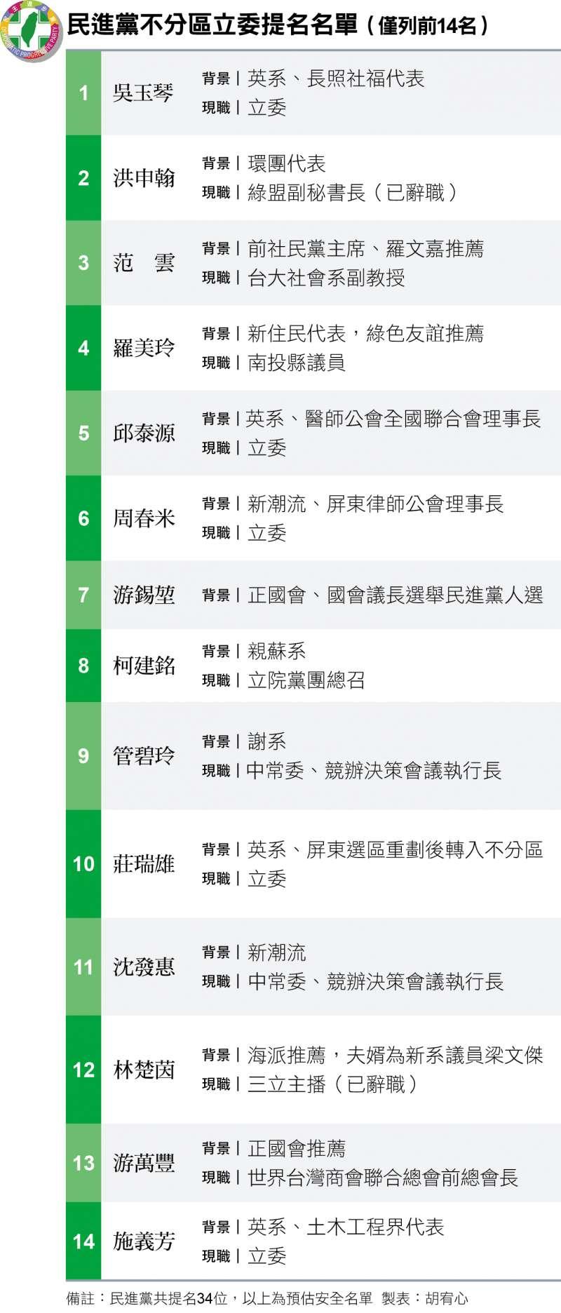 民進黨不分區立委提名名單(僅列前14名)
