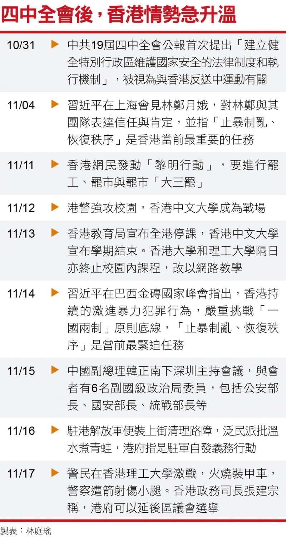 四中全會後,香港情勢急升溫