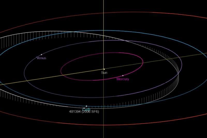 小行星將在台灣時間21日上午8時01分(美東時間20日晚間7時01分),以2萬8646公里時速飛掠地球「2006 SF6」。(取自NASA網頁)