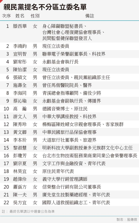 20191120-SMG0035-親民黨提名不分區立委名單