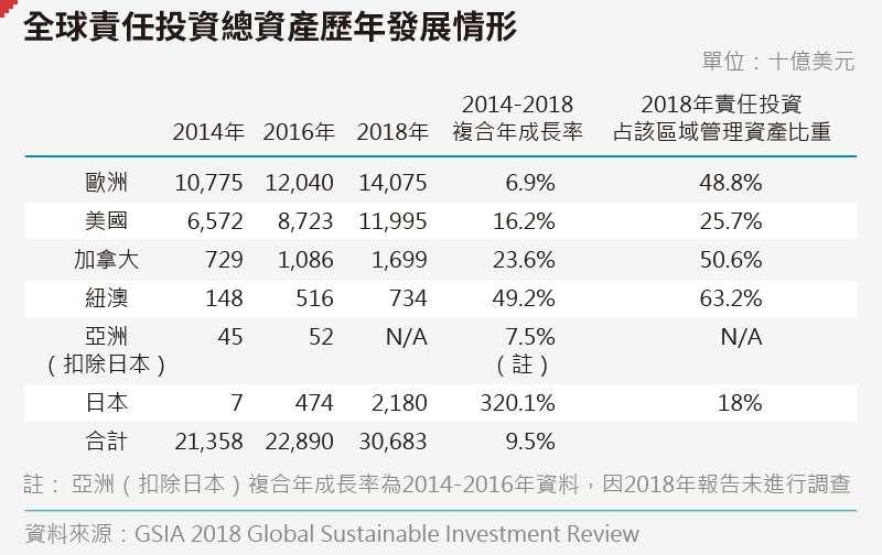 20191121-全球責任投資總資產歷年發展情形。