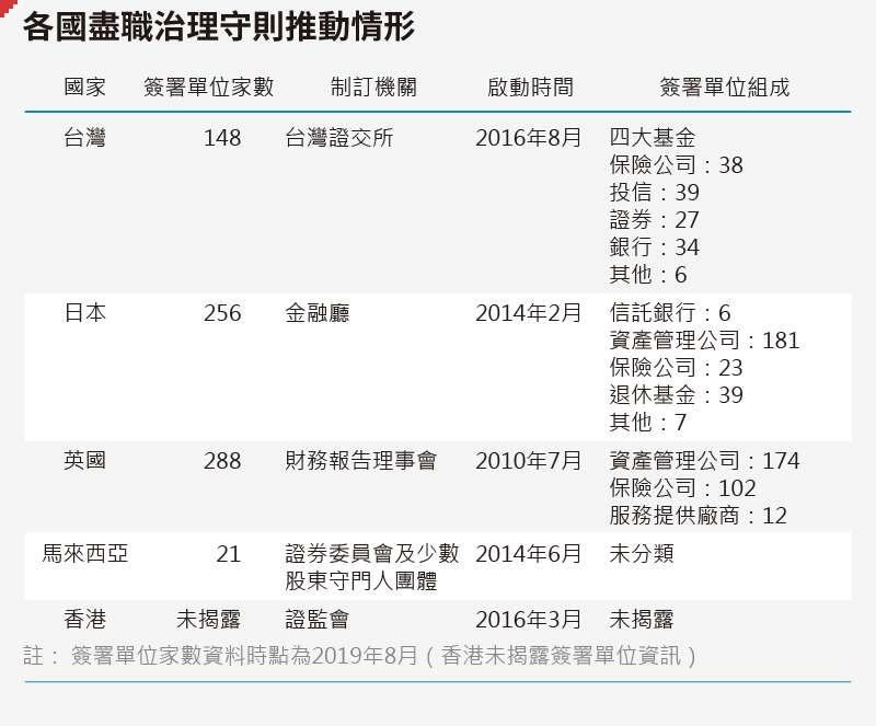 20191121-SMG0035-各國盡職治理守則推動情形