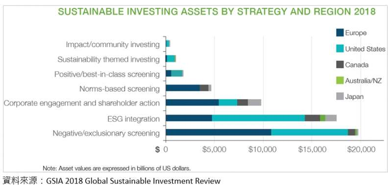 20191121-全球永續投資聯盟(GSIA)將責任投資分類為七種作法。(作者提供)