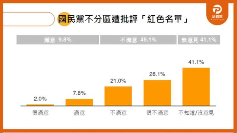 20191121-品觀點民調 國民黨不分區立委名單滿意度