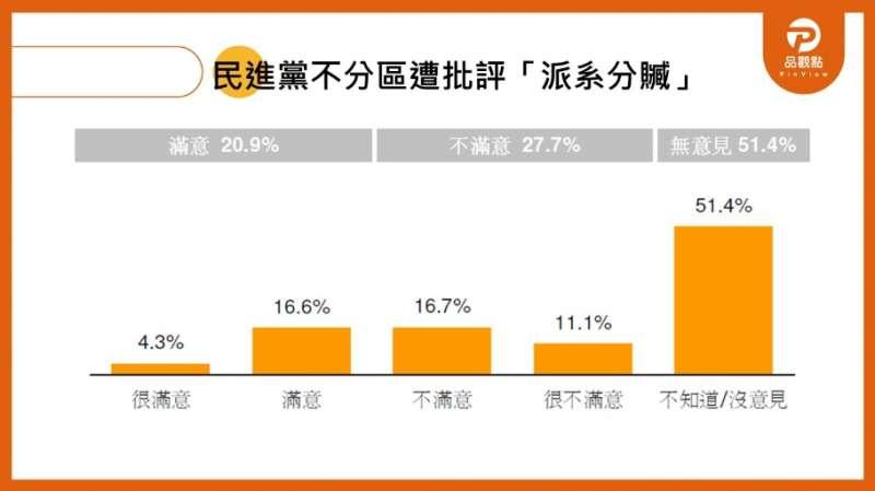 20191121-品觀點民調 民進黨不分區立委名單滿意度