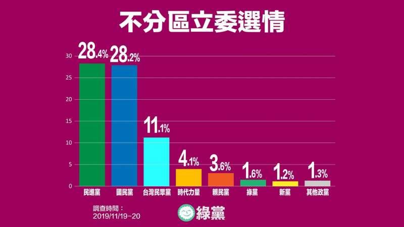20191121-綠黨今(21)日公布最新民調,藍、綠兩黨政黨票出現黃金交叉,而民眾黨擠下時代力量躍至第三位,時代力量支持度則跌破5%門檻。(取自綠黨臉書)