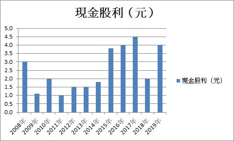 鴻海今年配4元現金股利,雖較前年略低、但因股價基期低,殖利率相當可觀(圖片來源:股狗網)