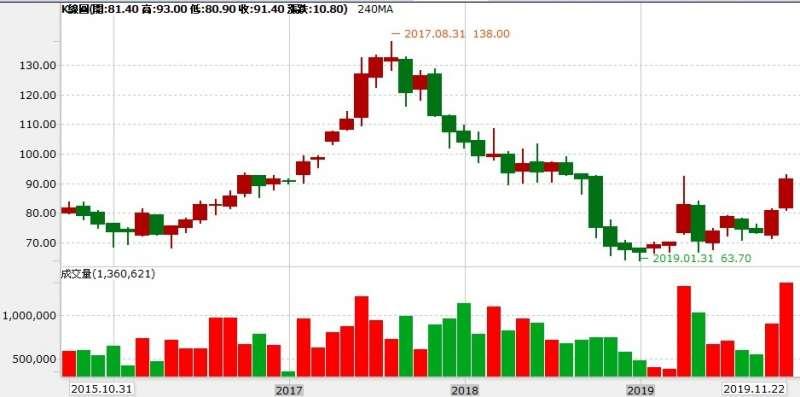 鴻海還原價創歷史新高138元後大跌51.2%,直到今年元月才見底。(圖片來源:永豐金證券e-leader)