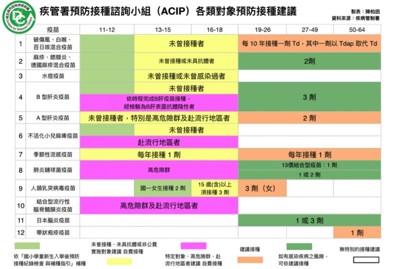 疾管署預防接種諮詢小組ACIP各類對象預防接種建議(製表/陳柏因;資料來源/疾病管制署)
