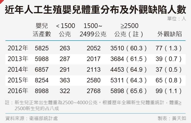 20191122-SMG0035-黃天如_A近年人工生殖嬰兒體重分布及外觀缺陷人數