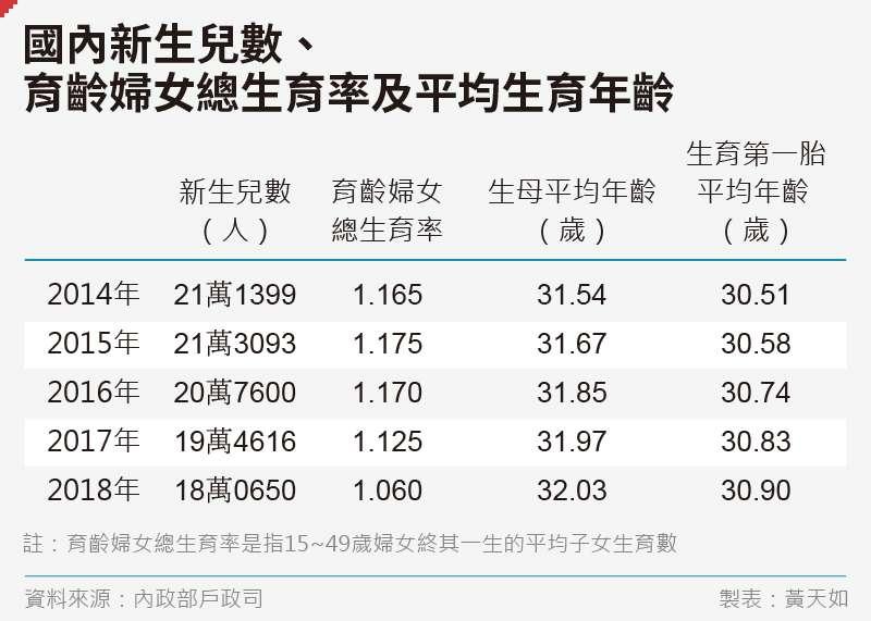 20191122-SMG0035-黃天如_B國內新生兒數、育齡婦女總生育率及平均生育年齡