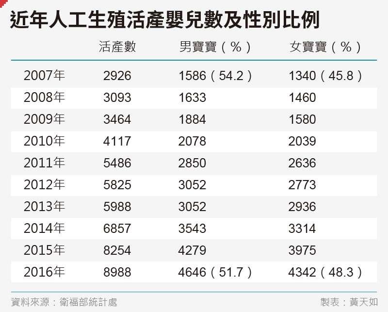 20191122-SMG0035-黃天如_D近年人工生殖活產嬰兒數及性別比例