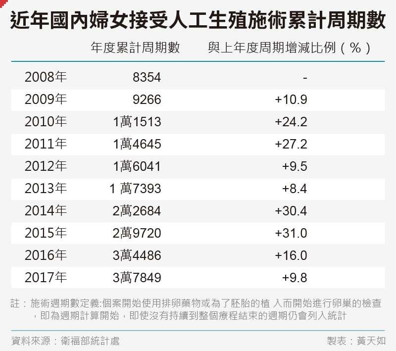 20191122-SMG0035-黃天如_E近年國內婦女接受人工生殖施術累計周期數