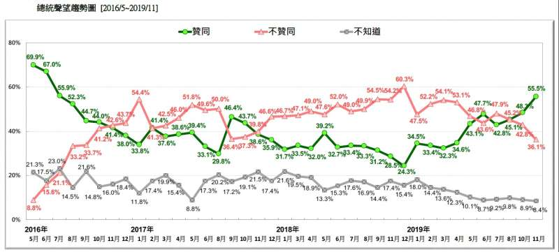 20191124-總統聲望趨勢圖 (2016.05~2019.11)(台灣民意基金會提供)