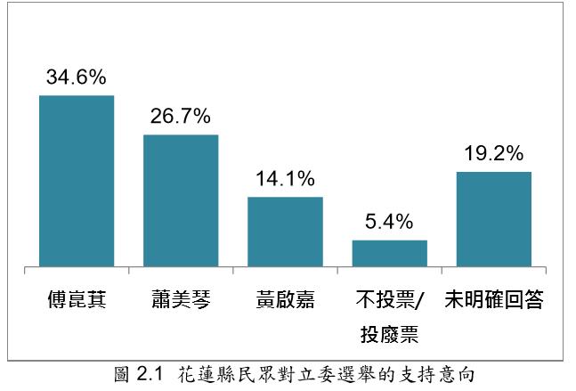 20191124-花蓮縣民眾對立委選舉的支持意向。(台灣指標民調提供)
