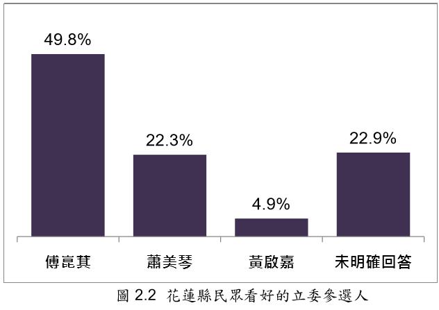 20191124-花蓮縣民眾看好的立委參選人(台灣指標民調提供)