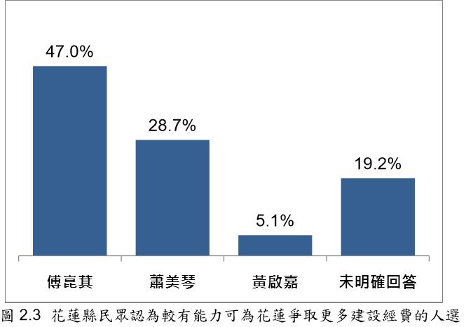 20191124- 花蓮縣民眾認為較有能力可為花蓮爭取更多建設經費的人選 (台灣指標民調提供)