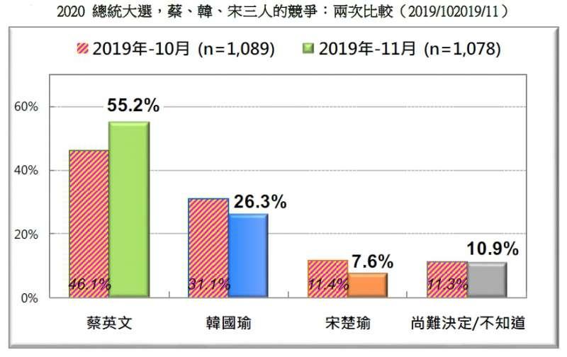 20191124-2020總統大選,蔡、韓、宋三人的競爭:兩次比較(2019.10、2019.11)(台灣民意基金會提供)