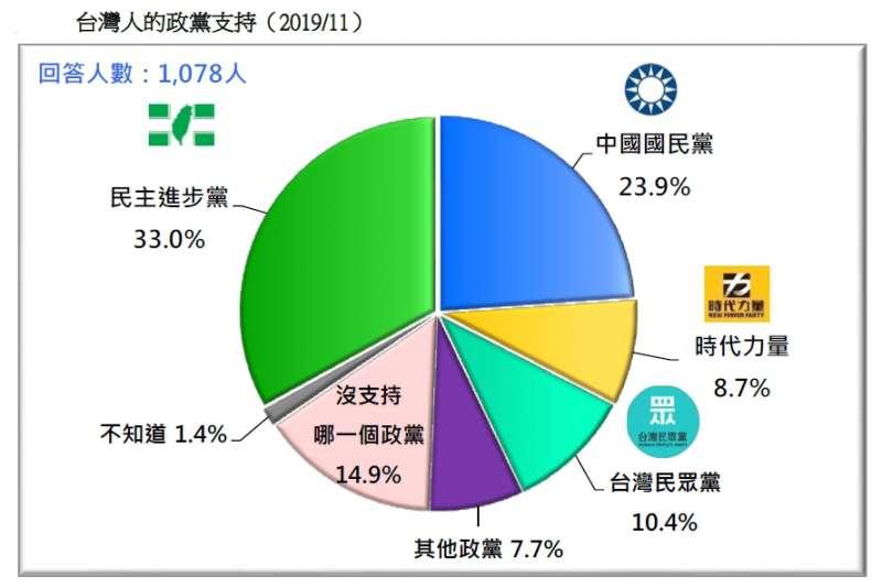 20191124-台灣人的政黨支持(2019.11)(台灣民意基金會提供)