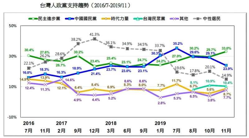 20191124-台灣人政黨支持趨勢(2016.07~2019.11)(台灣民意基金會提供)
