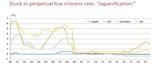 "Stuck in perpetual low interest rate: ""Japanification"""
